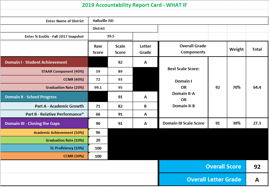 2019 Accountability Report Card - What If